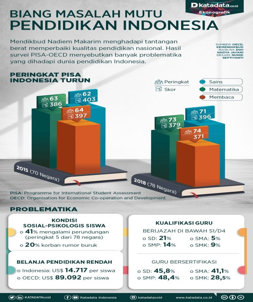 Dengan pendidikan yang berkualitas Indonesia berdikari asal mahasiswa melek literasi